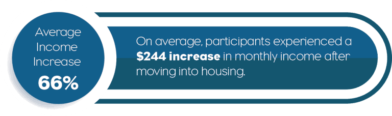 Average Income increase 66%, On average participants experienced a $244 increase in month income after moving into housing