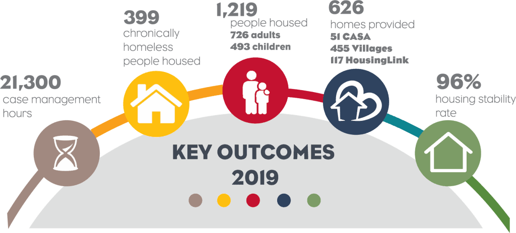 Key Out Comes 2019 21,300 case management hours, 399 chronically homeless people housed, 1,219, people housed 726 adults 493 children, 626 homes provided 51 casa 455 villages 117 housing link, 96% housing stability rate