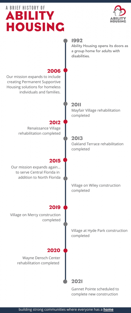 AH History Timeline Infographic_vertical